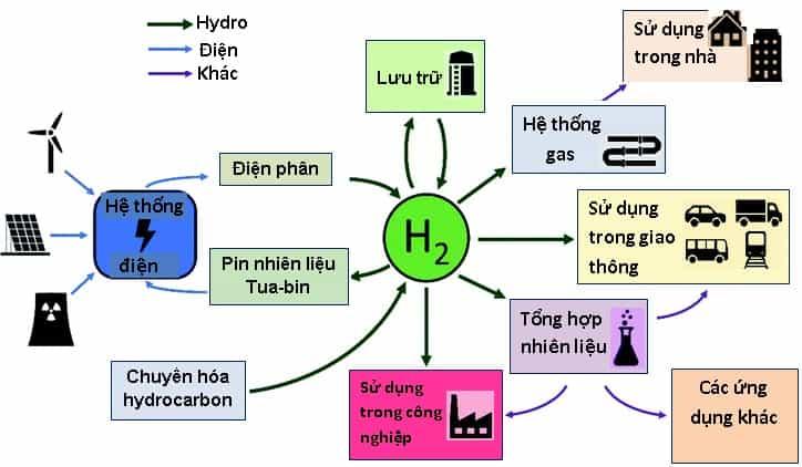 Công nghiệp hydro